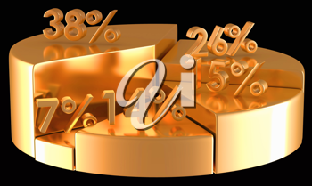 Golden pie chart with percentage numbers over black