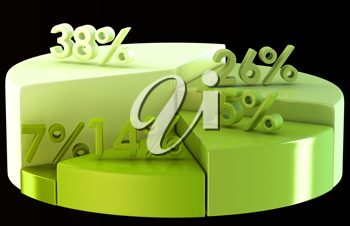 Green pie chart with percentage numbers on black background
